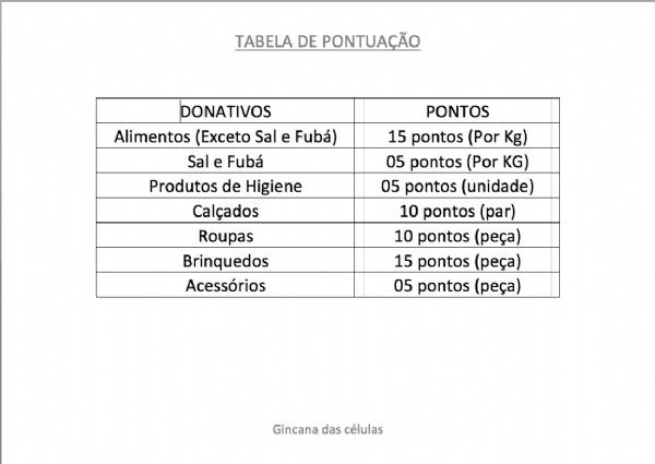 Tabela de Pontua��o